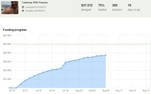 Image: 200 backers took us up to 75% in 20 days - 10 days remain to find an additional $12,588.